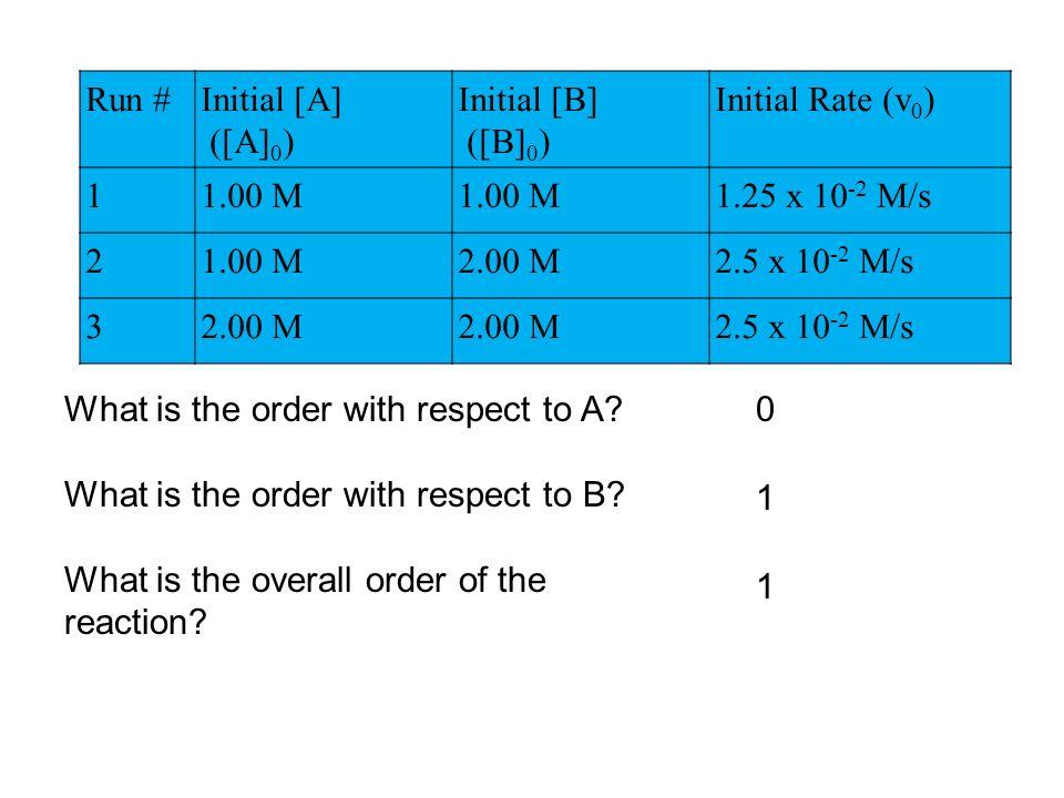 Run # Initial [A] ([A]0) Initial [B] ([B]0) Initial Rate (v0) 1. 1.00 M. 1.25 x 10-2 M/s. 2.